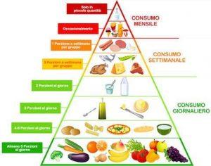 dieta_mediterranea_piramide