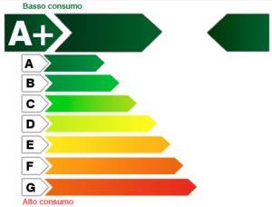 Come ridurre i consumi degli elettrodomestici